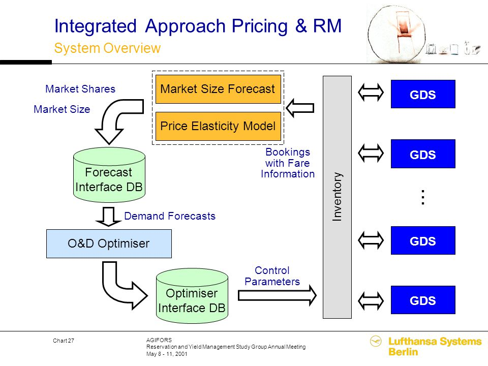 AGIFORS Reservation and Yield Management Study Group Annual Meeting May 8 - 11, 2001 Chart 27 Integrated Approach Pricing & RM System Overview O&D Opt