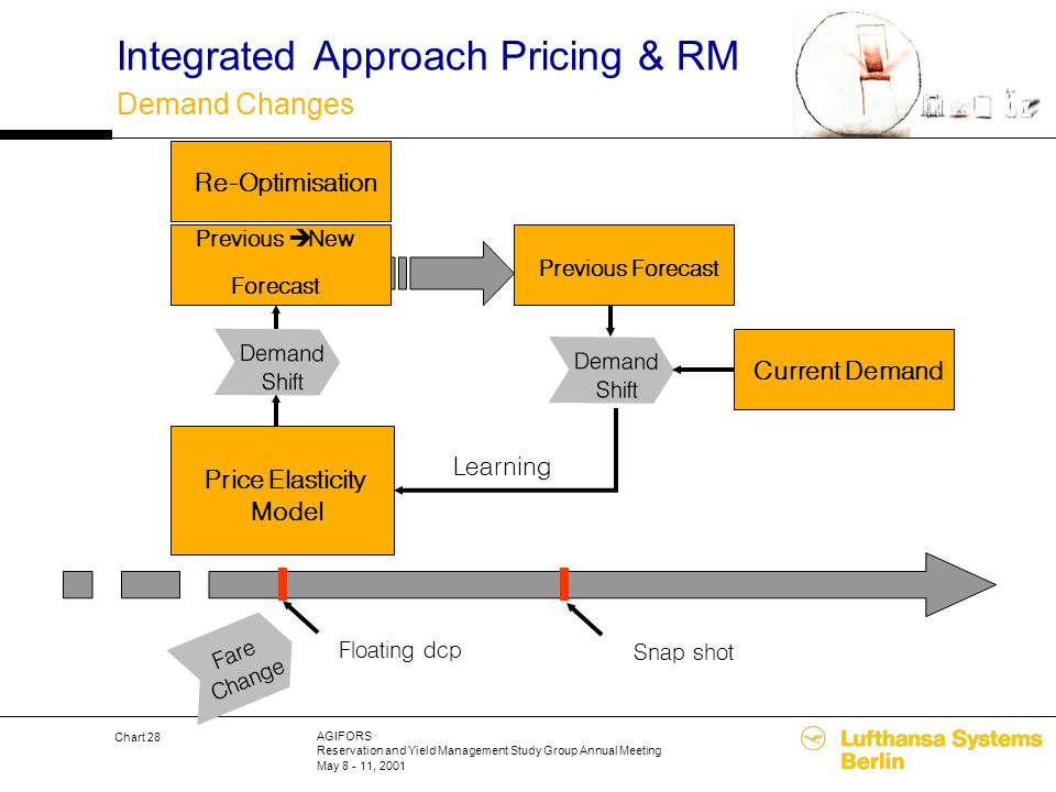 AGIFORS Reservation and Yield Management Study Group Annual Meeting May 8 - 11, 2001 Chart 28 Integrated Approach Pricing & RM Demand Changes Fare Cha
