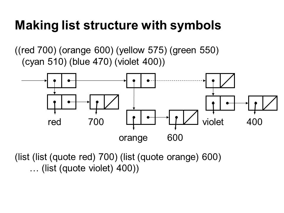 Making list structure with symbols ((red 700) (orange 600) (yellow 575) (green 550) (cyan 510) (blue 470) (violet 400)) (list (list (quote red) 700) (list (quote orange) 600) … (list (quote violet) 400)) red700 orange600 violet400