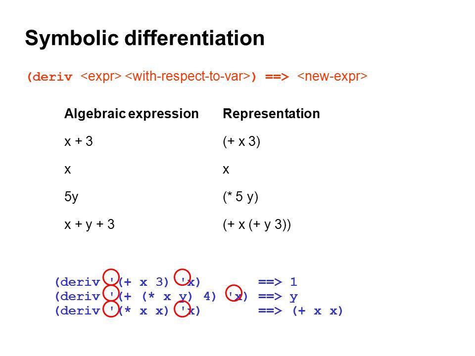Symbolic differentiation (deriv ) ==> Algebraic expressionRepresentation x + 3(+ x 3) xx 5y(* 5 y) x + y + 3(+ x (+ y 3)) (deriv '(+ x 3) 'x) ==> 1 (d