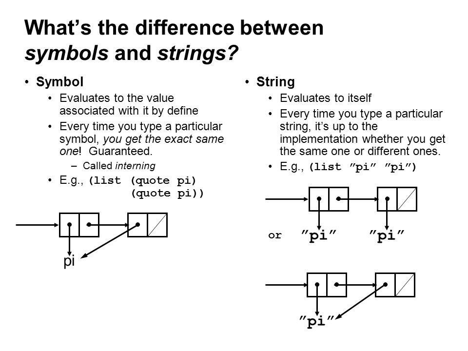 A better implementation (define deriv (lambda (expr var) (cond ((number.