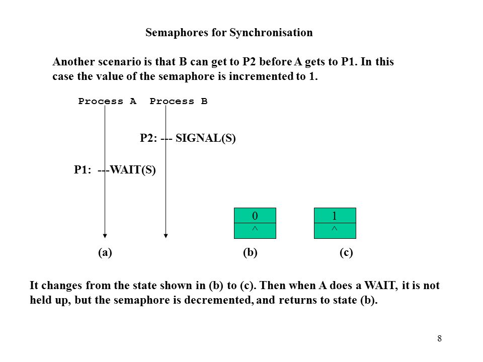 8 Semaphores for Synchronisation Another scenario is that B can get to P2 before A gets to P1.