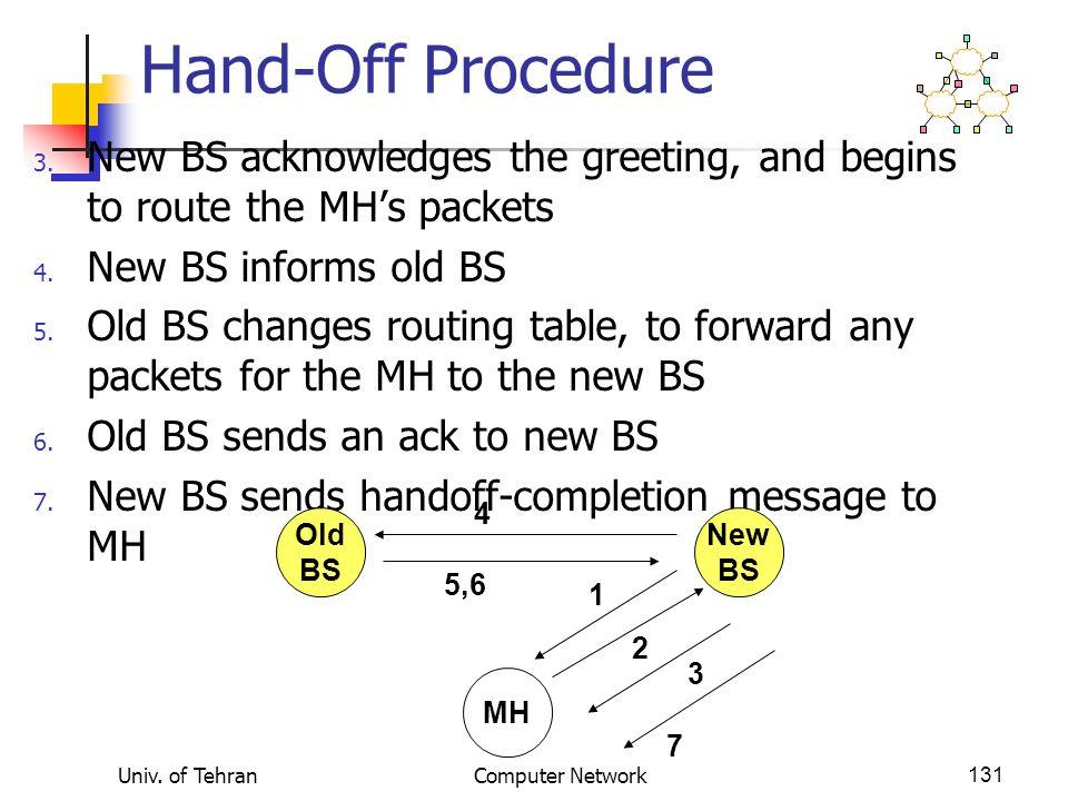 Univ. of TehranComputer Network131 Hand-Off Procedure 3.