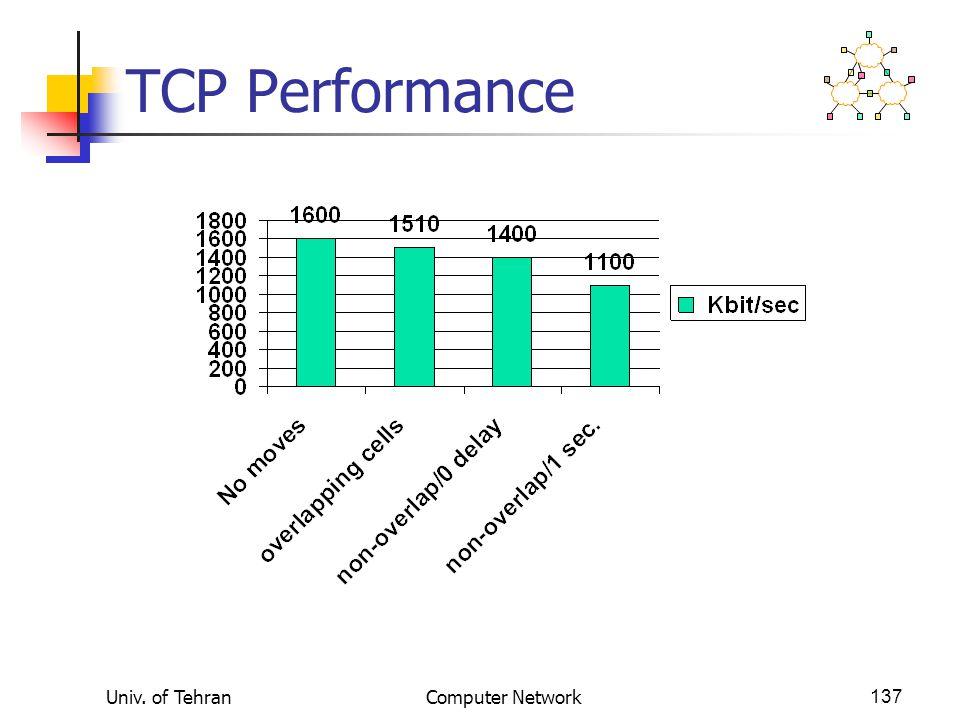 Univ. of TehranComputer Network137 TCP Performance