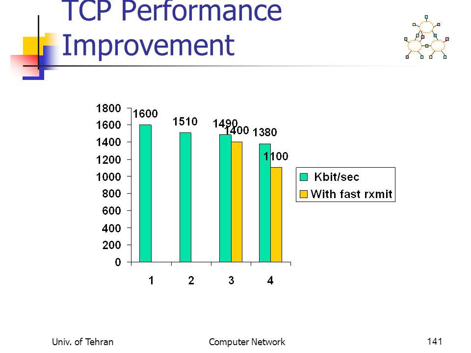 Univ. of TehranComputer Network141 TCP Performance Improvement