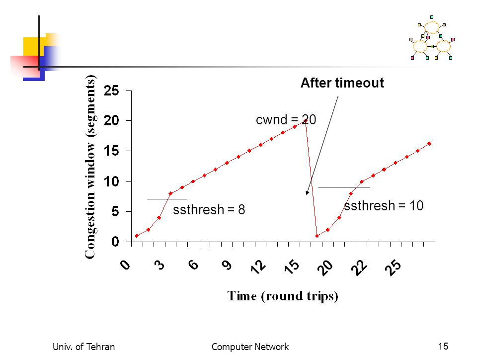 Univ. of TehranComputer Network15 ssthresh = 8 ssthresh = 10 cwnd = 20 After timeout