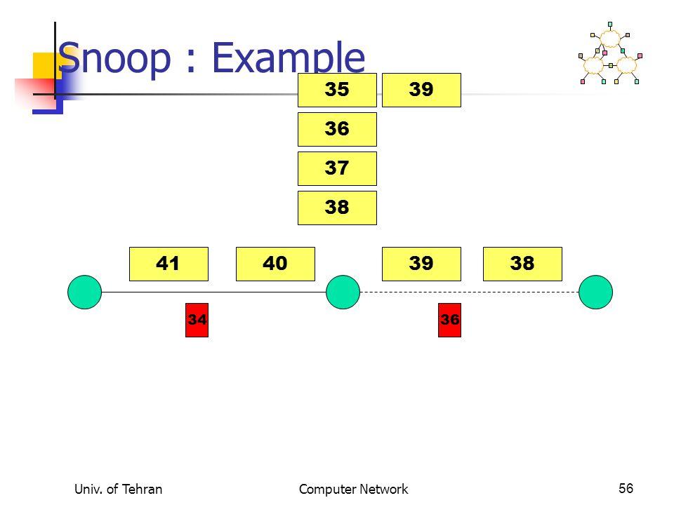 Univ. of TehranComputer Network56 Snoop : Example 41403839 3634 36 37 38 3539