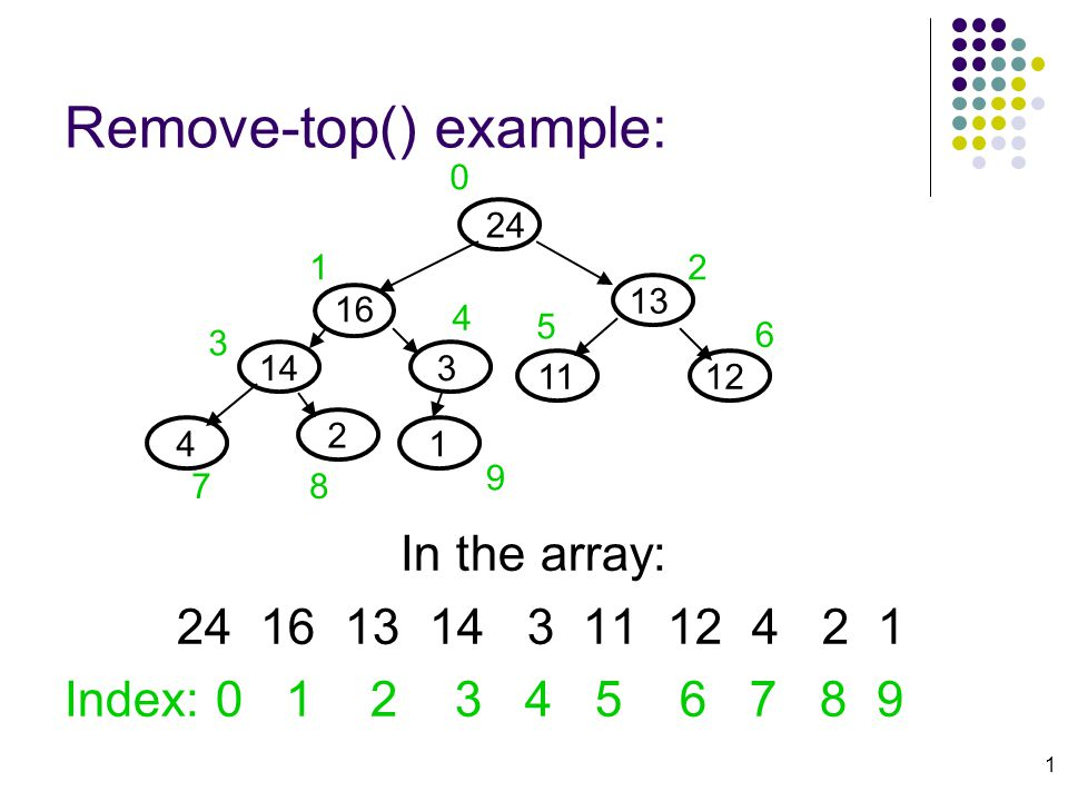 1 Remove-top() example: In the array: 24 16 13 14 3 11 12 4 2 1 Index: 0 1 2 3 4 5 6 7 8 9 24 13 16 143 12 4 11 2 1 0 12 3 4 5 6 78 9