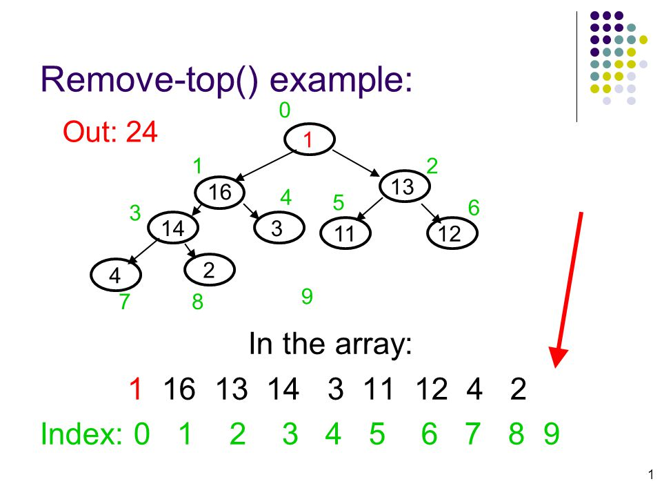 1 Remove-top() example: In the array: 1 16 13 14 3 11 12 4 2 Index: 0 1 2 3 4 5 6 7 8 9 Out: 24 13 16 143 12 4 11 2 0 12 3 4 5 6 78 9 1