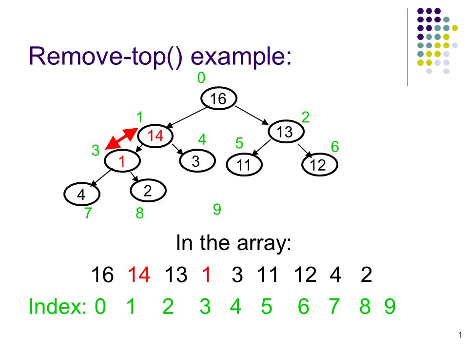 1 Remove-top() example: In the array: 16 14 13 1 3 11 12 4 2 Index: 0 1 2 3 4 5 6 7 8 9 13 14 13 12 4 11 2 0 12 3 4 5 6 78 9 16