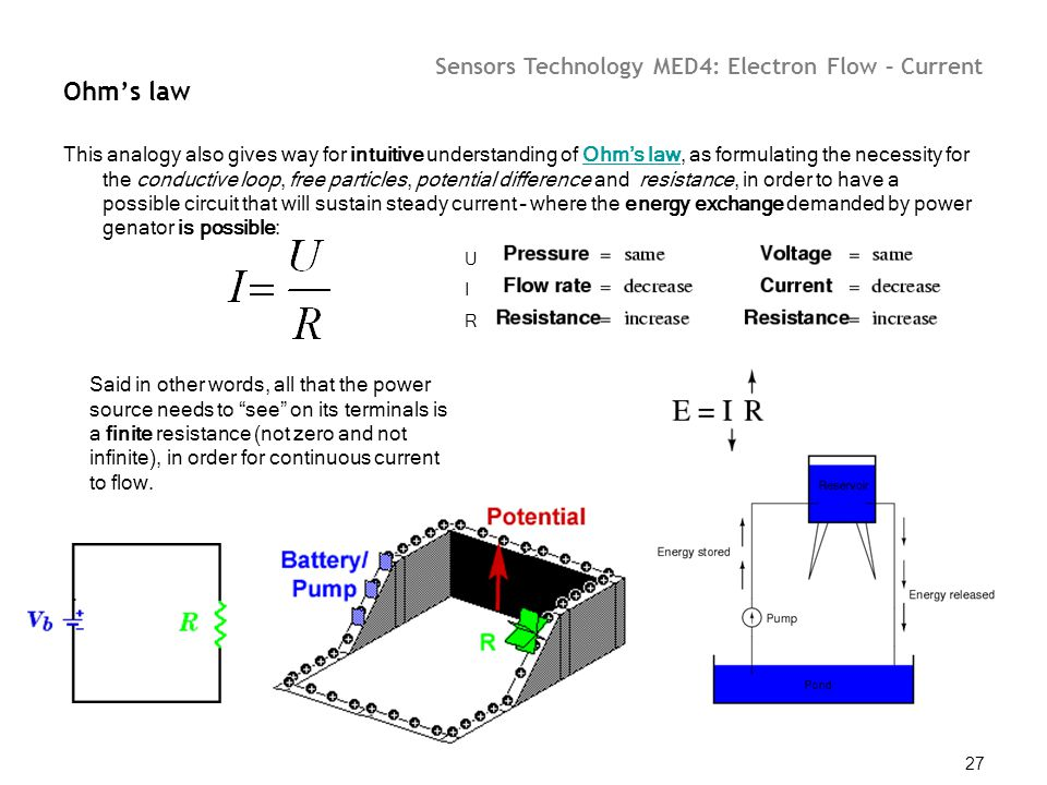 Sensors Technology MED4: Electron Flow – Current 27 Ohm's law This analogy also gives way for intuitive understanding of Ohm's law, as formulating the