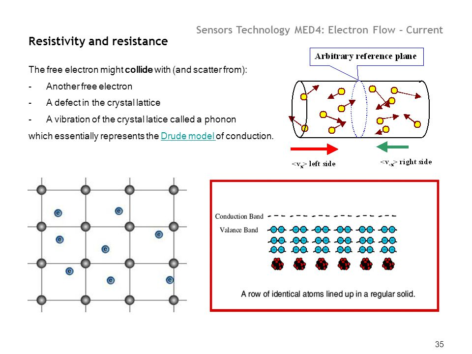 Sensors Technology MED4: Electron Flow – Current 35 Resistivity and resistance The free electron might collide with (and scatter from): -Another free