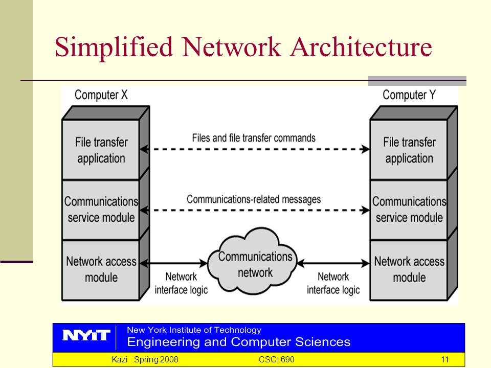 Kazi Spring 2008 CSCI 69011 Simplified Network Architecture