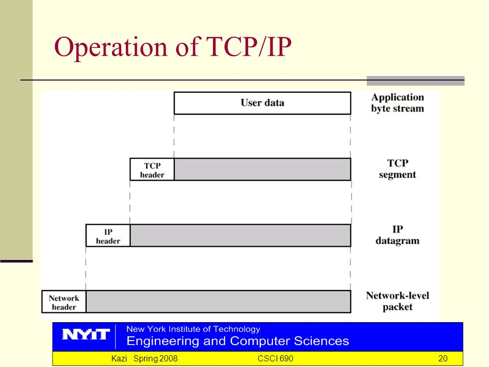 Kazi Spring 2008 CSCI 69020 Operation of TCP/IP