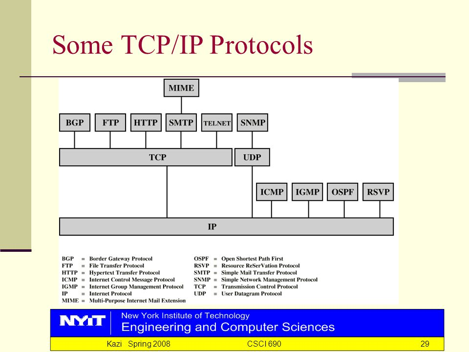 Kazi Spring 2008 CSCI 69029 Some TCP/IP Protocols