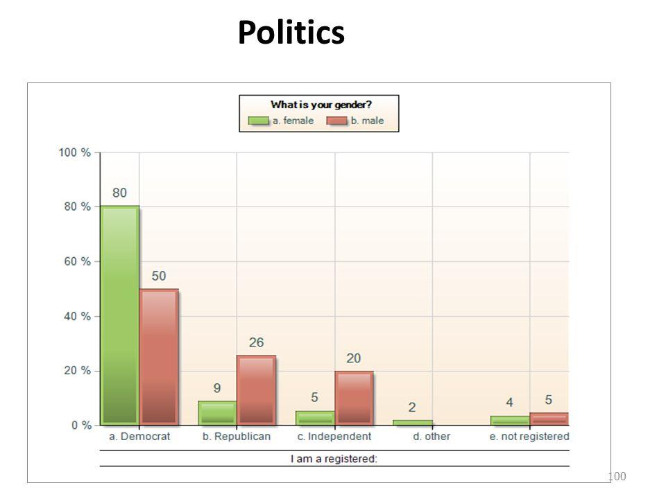 Politics 100