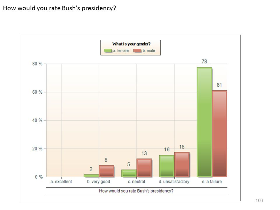 How would you rate Bush s presidency 103