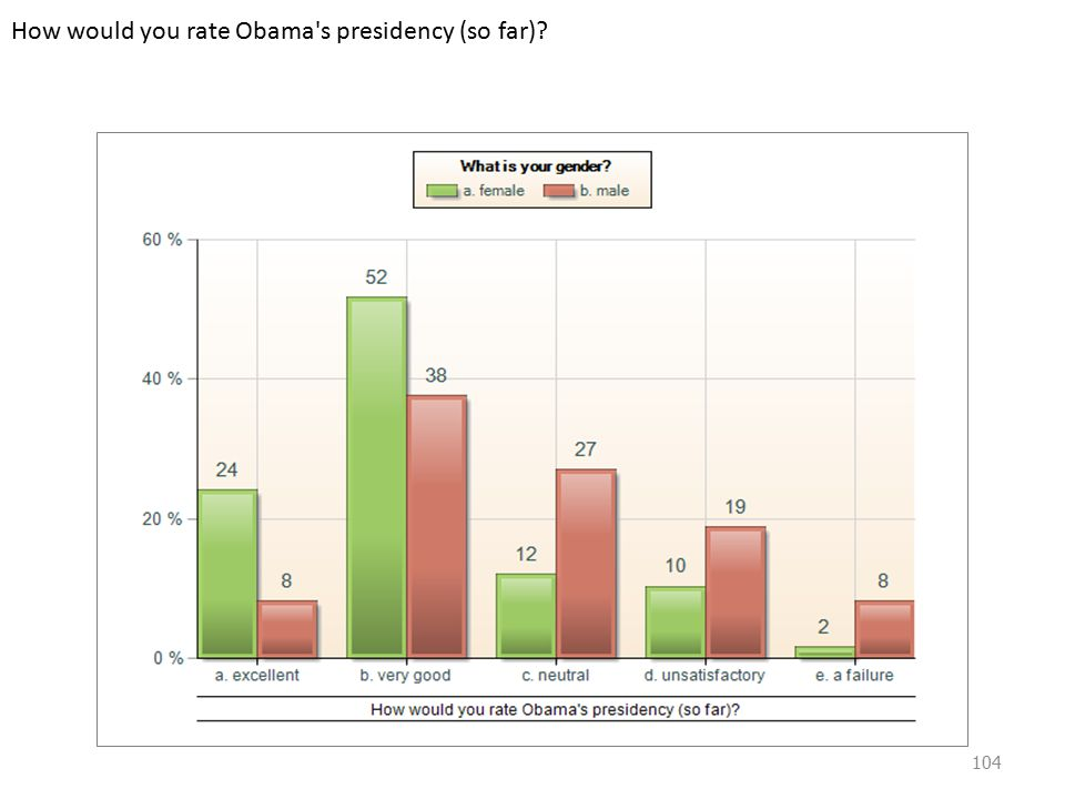 How would you rate Obama s presidency (so far) 104