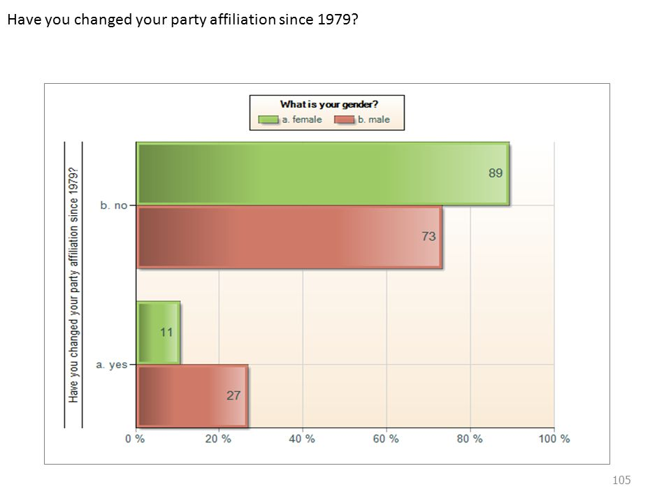 Have you changed your party affiliation since 1979 105