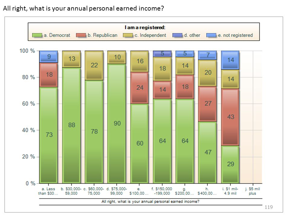 All right, what is your annual personal earned income 119