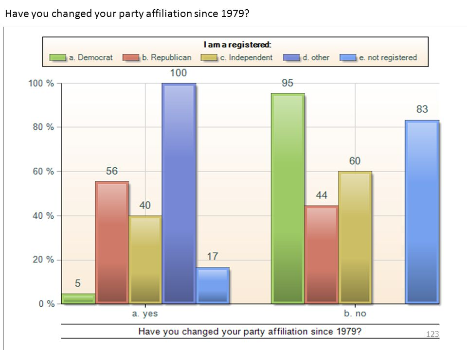 Have you changed your party affiliation since 1979 123
