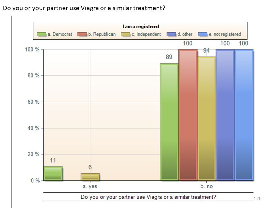 Do you or your partner use Viagra or a similar treatment 126