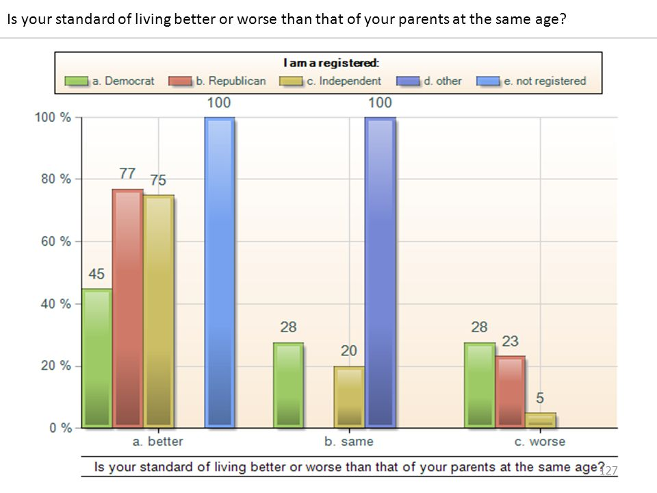 Is your standard of living better or worse than that of your parents at the same age 127