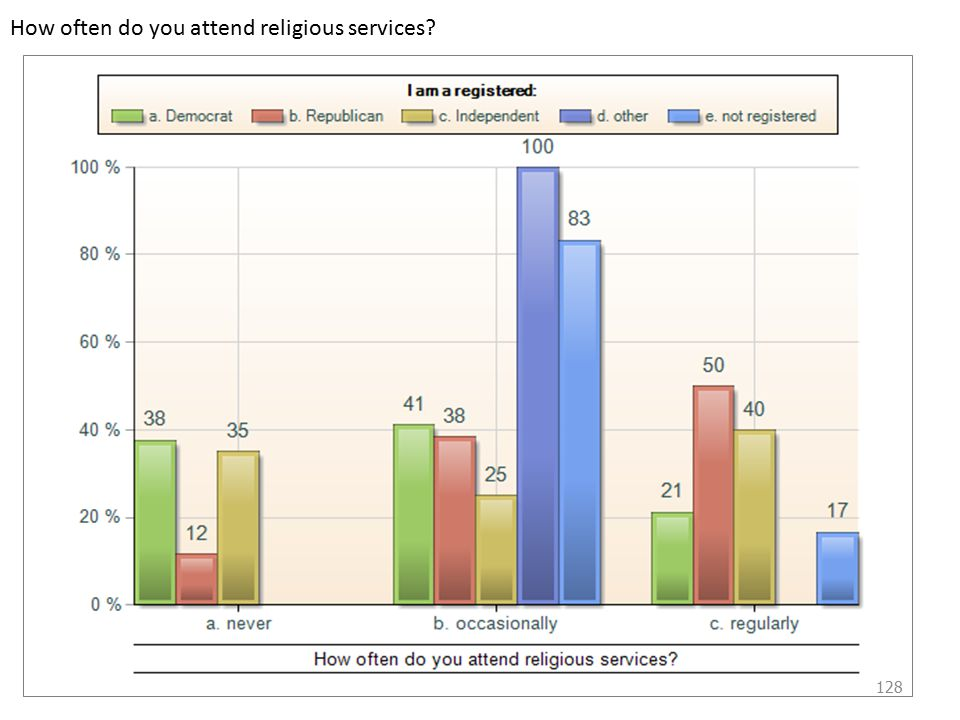 How often do you attend religious services 128