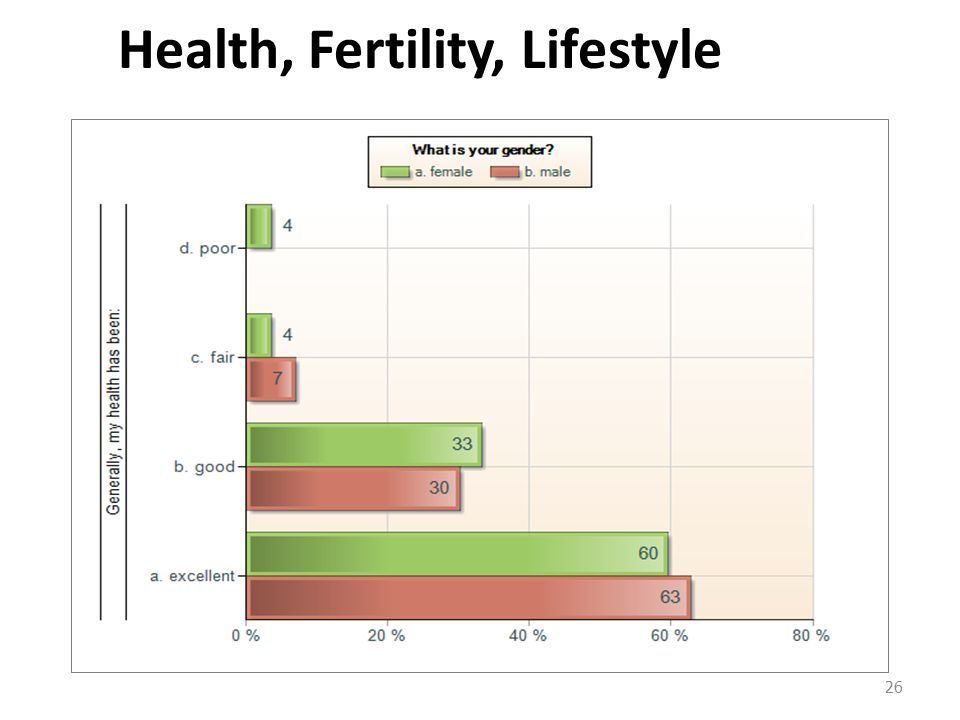 Health, Fertility, Lifestyle 26