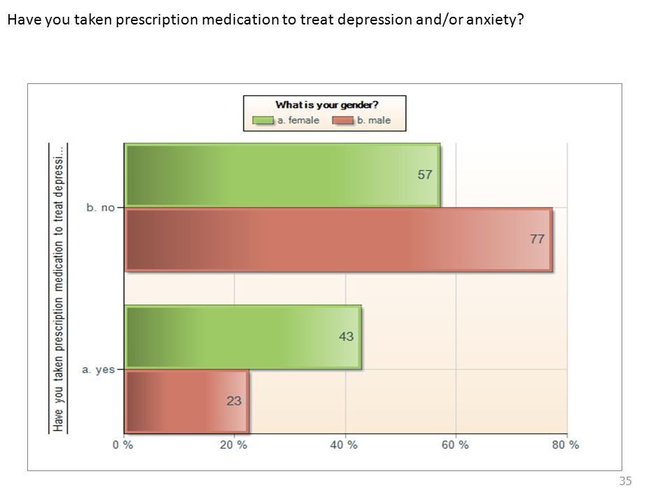Have you taken prescription medication to treat depression and/or anxiety 35