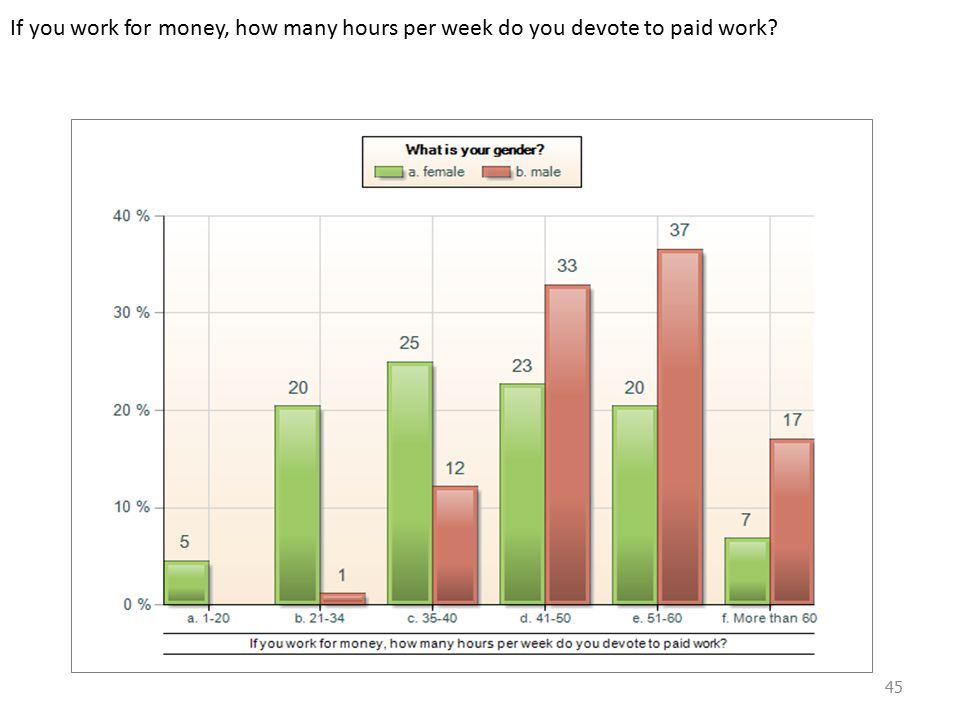 If you work for money, how many hours per week do you devote to paid work 45