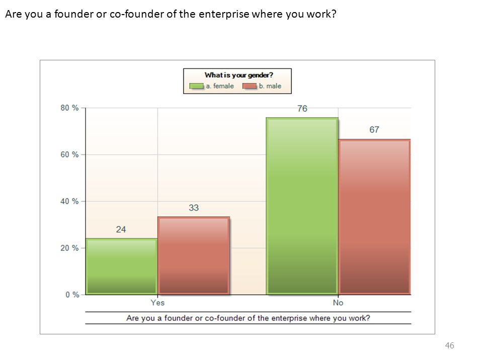 Are you a founder or co-founder of the enterprise where you work 46