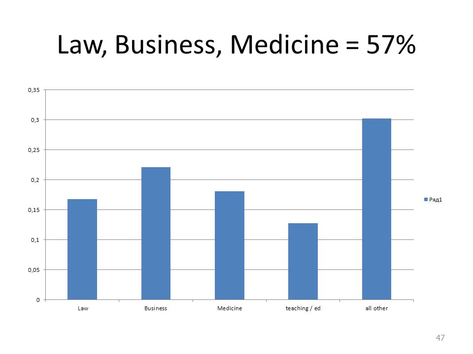 Law, Business, Medicine = 57% 47
