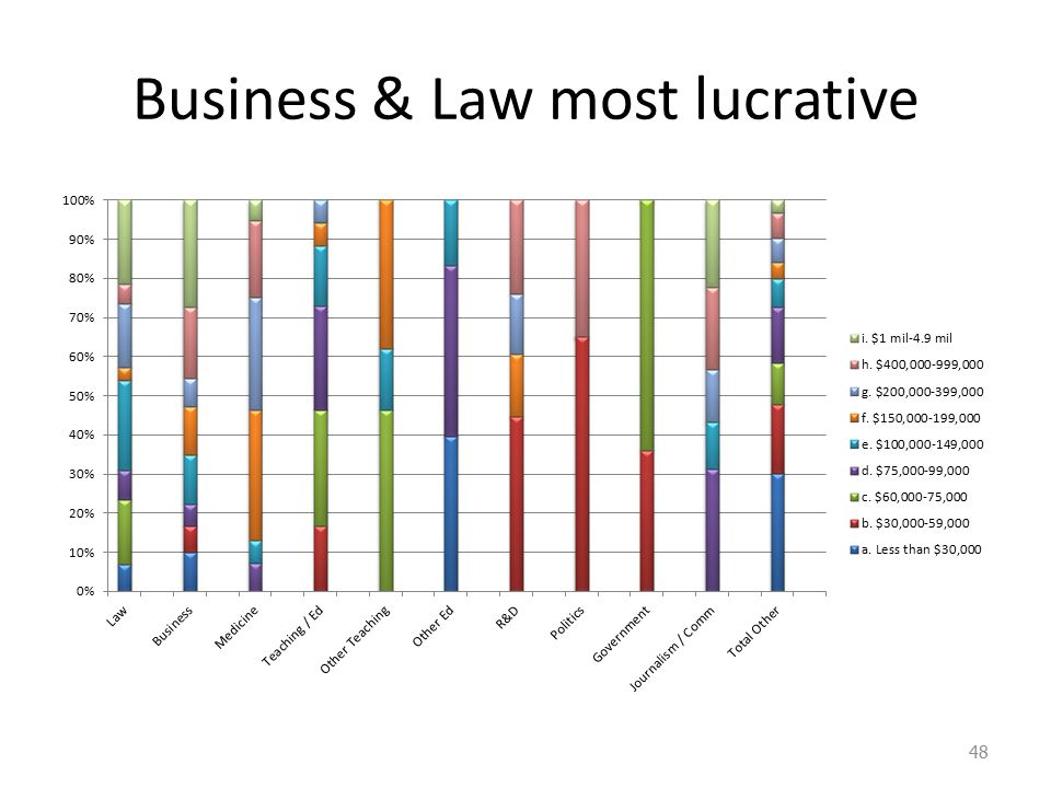 Business & Law most lucrative 48