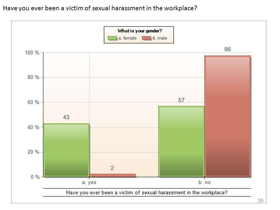 Have you ever been a victim of sexual harassment in the workplace 56