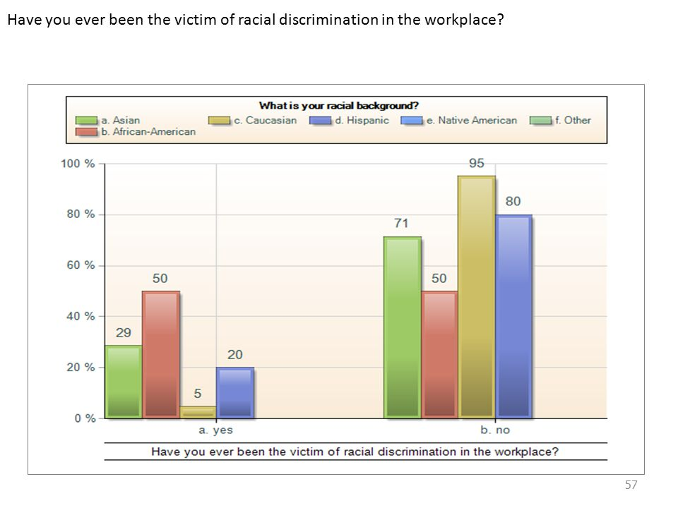 Have you ever been the victim of racial discrimination in the workplace 57