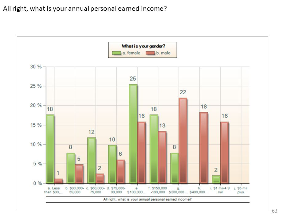 And your annual household earned income? 64