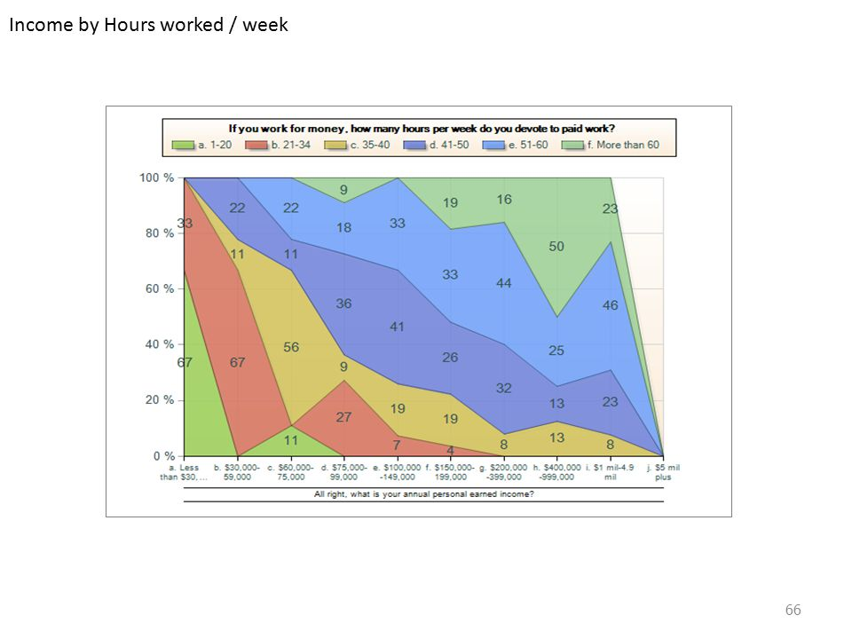 Income by Hours worked / week 66