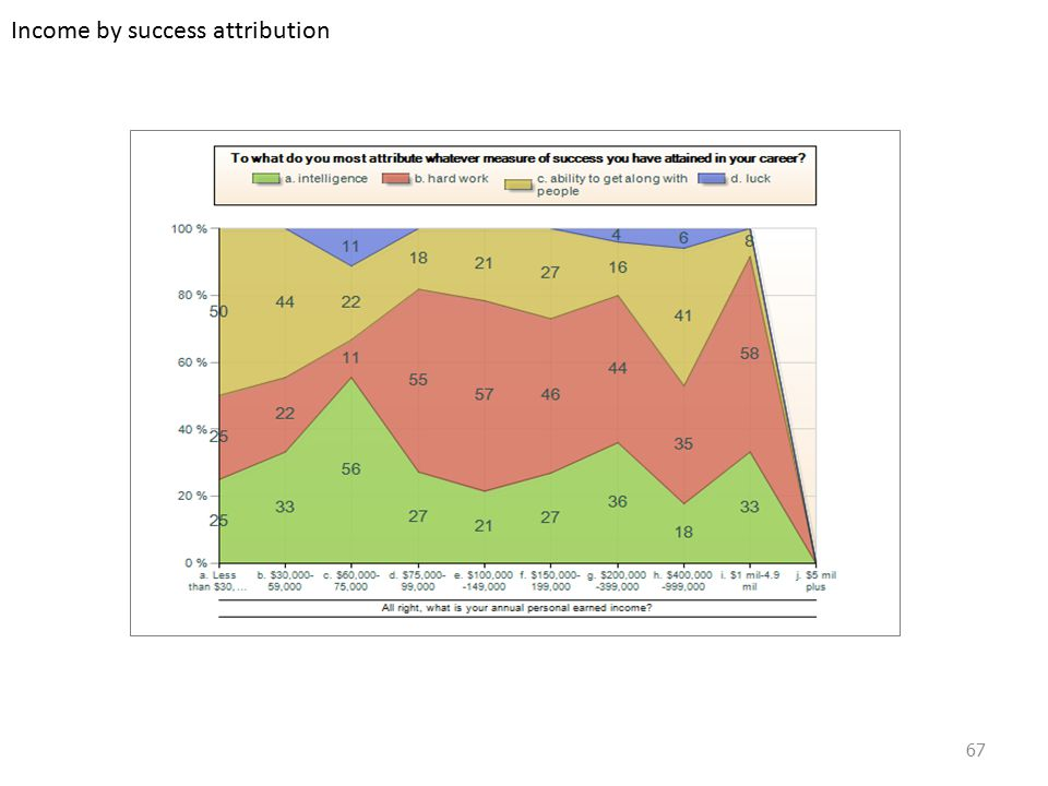 Income by success attribution 67