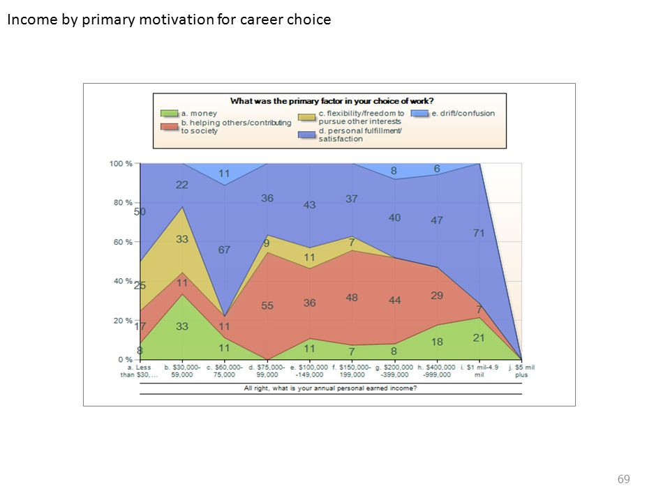 Income by primary motivation for career choice 69