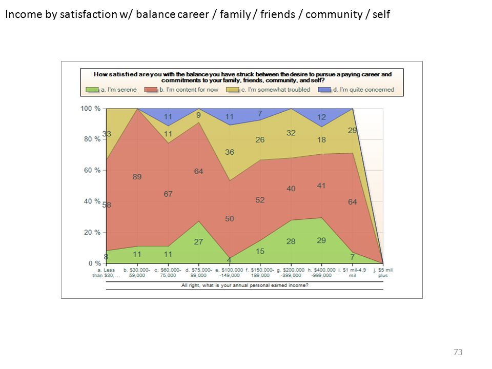 Income by satisfaction w/ balance career / family / friends / community / self 73