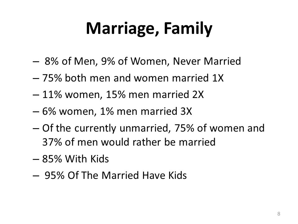 Marriage, Family – 8% of Men, 9% of Women, Never Married – 75% both men and women married 1X – 11% women, 15% men married 2X – 6% women, 1% men married 3X – Of the currently unmarried, 75% of women and 37% of men would rather be married – 85% With Kids – 95% Of The Married Have Kids 8
