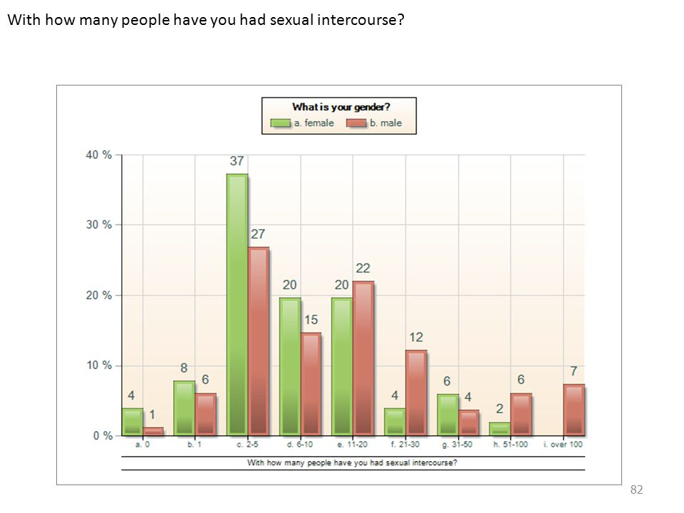 With how many people have you had sexual intercourse 82
