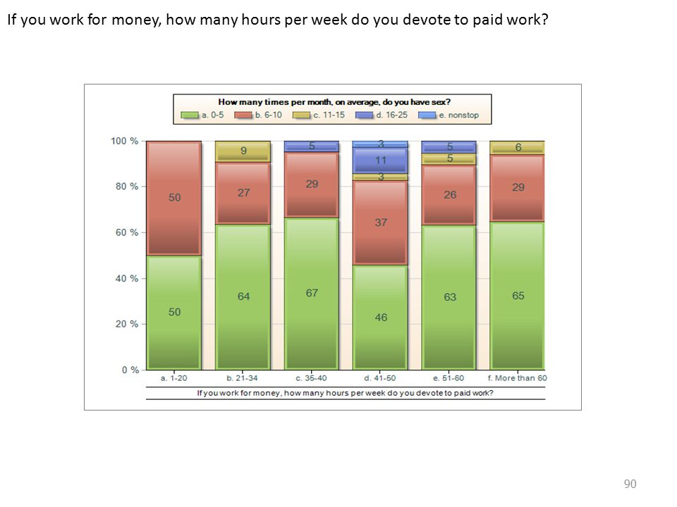 If you work for money, how many hours per week do you devote to paid work 90