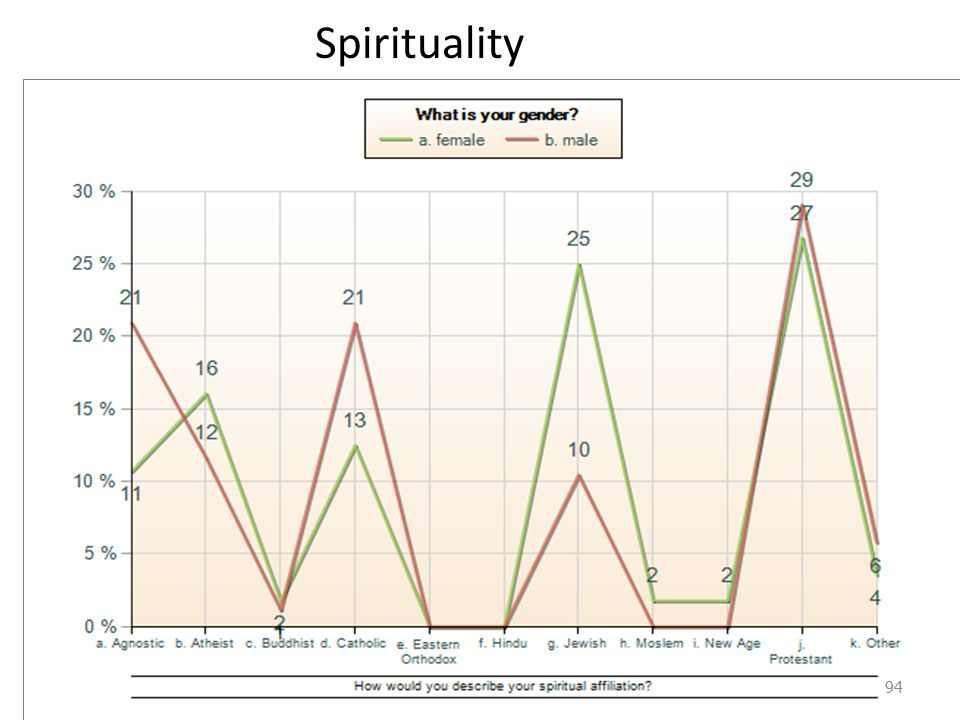 Over the last 5 years, the importance of spirituality to me has: 95
