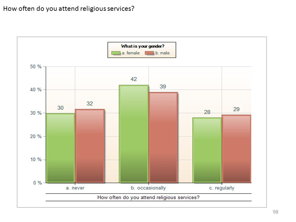 How often do you attend religious services 98