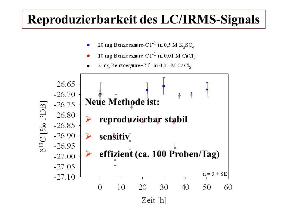 Reproduzierbarkeit des LC/IRMS-Signals δ 13 C [‰ PDB] n = 3 + SE Neue Methode ist:  reproduzierbar stabil  sensitiv  effizient (ca.
