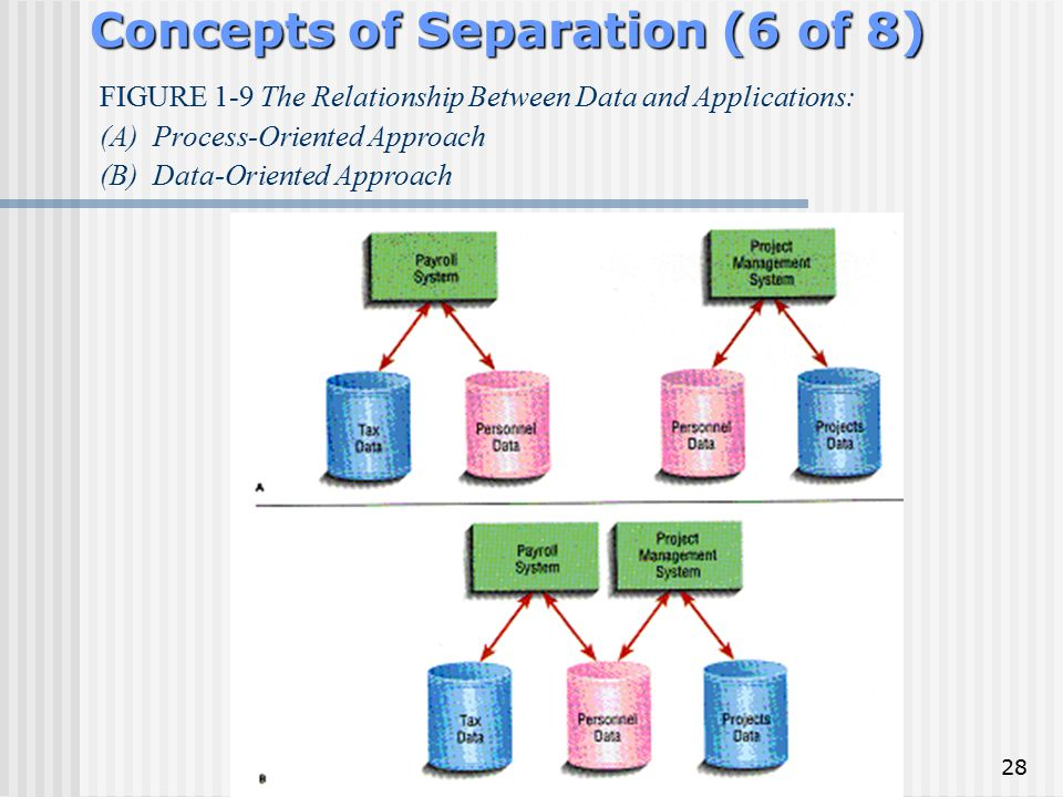 28 Concepts of Separation (6 of 8) FIGURE 1-9 The Relationship Between Data and Applications: (A)Process-Oriented Approach (B)Data-Oriented Approach