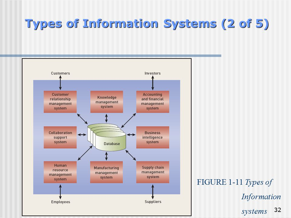 32 Types of Information Systems (2 of 5) FIGURE 1-11 Types of Information systems