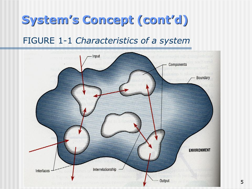 5 FIGURE 1-1 Characteristics of a system System's Concept (cont'd)
